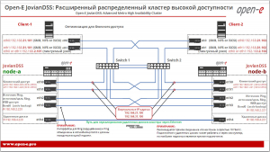 Оптимизация Open-E JovianDSS Advanced Metro High Availability Cluster для блочного доступа